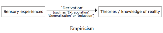 Logic behind empiricism